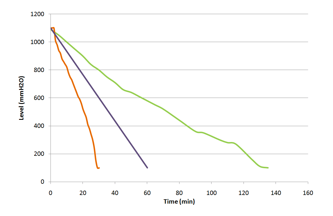 Nitrogen off load with or without turbo
